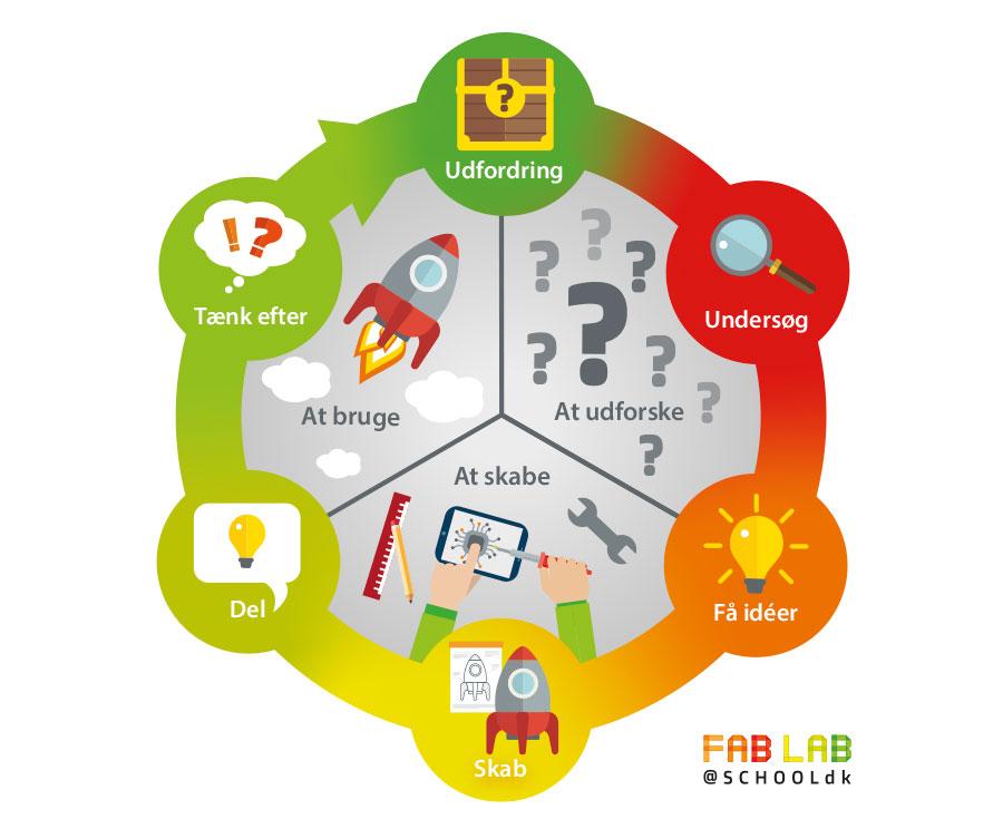 """Eksempel på infografik til fablab. Se rigtig mange her på <a href=""""https://fablabatschool.dk/downloads-oversigt/"""">Fablabatschool.dk</a>"""